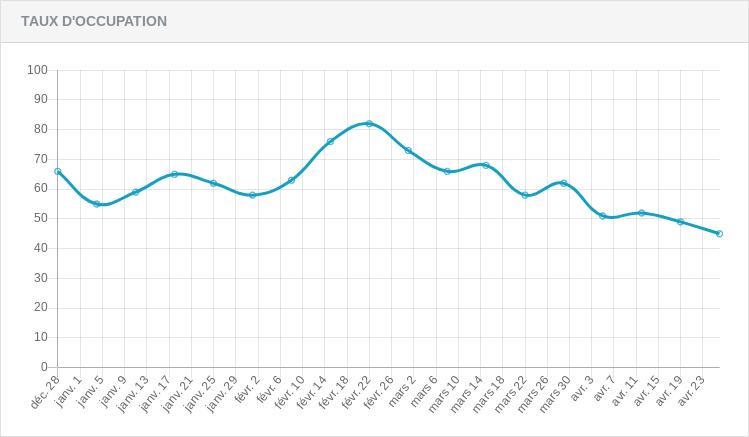 Graphe du taux d'occupation